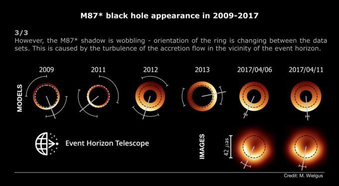 블랙홀 주변 밝게 빛나는 부분이 매해 위치가 달라지는 것을 볼 수 있다. ETH 제공