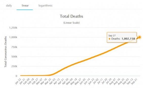 전세계 코로나 사망자 100만명 넘었다… WHO