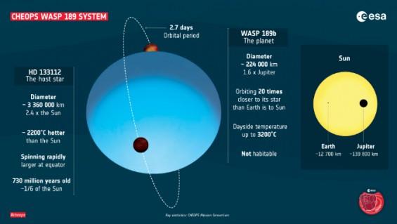 유럽의 행성망원경 '키옵스' 첫 관측물은 3200도의 타원형 행성