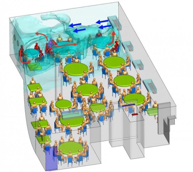 미국 수학자가 컴퓨터 시뮬레이션을 이용해 에어컨이 사스코로나바이러스-2의 전파에 미치는 영향을 분석했다. 사진은 중국 광저우 식당에서 발생한 집단 감염을 컴퓨터 시뮬레이션했다.