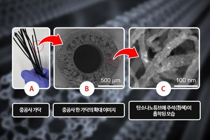 A는 개발한 촉매의 모습이고 B는 촉매 가닥을 확대하 모습이다. 가운데가 뚫려 있는 구조라 반응물인 이산화탄소가 원활히 통과 할 수 있다. C는 머리카락 같이 보이는 탄소나노튜브에 주석 나노입자(흰색)가 흡착된 모습이다. UNIST 제공