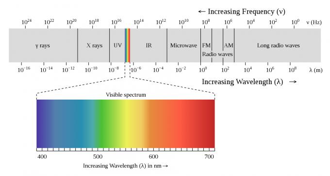 전자기파의 스펙트럼에서 우리 눈이 볼 수 있는 빛(가시광선)의 범위는 극히 일부이다. 보랏빛과 파란빛은 파장이 별로 차이가 나지 않지만 생리적 효과는 꽤 다르다는 사실이 최근 밝혀졌다. 위키피디아 제공