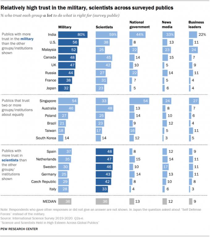 20개국의 군인(Military), 과학자(Scientists), 정부(National government), 매체(News media), 재계 지도자(Business readers)의 신뢰도를 나타낸 결과다. 한국은 과학자의 신뢰도가 14%로 20개국 중 가장 낮았다. 퓨리서치센터 제공