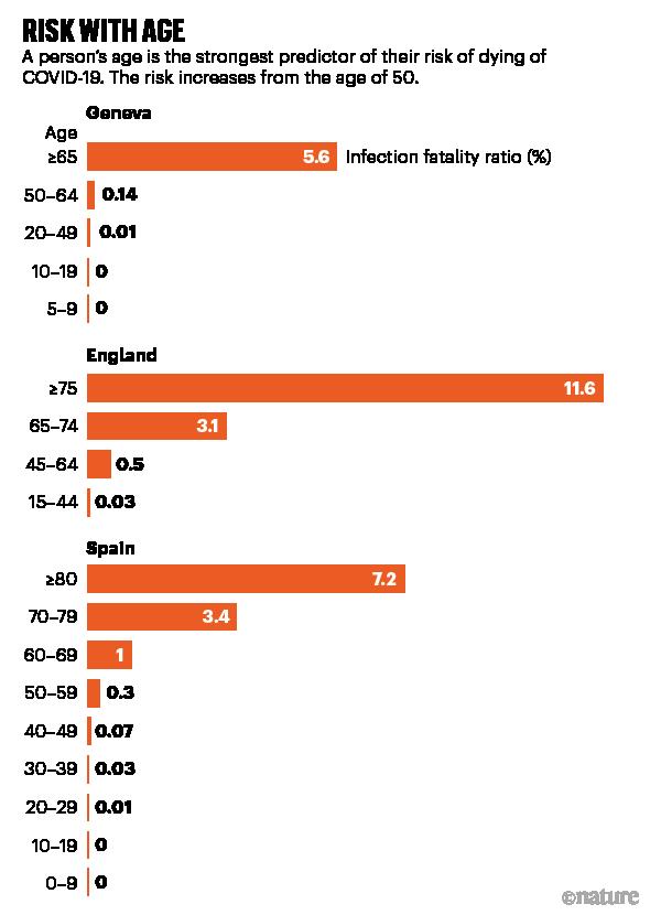 여러 국가의 연령별 치명률 데이터를 정리한 ′네이처′의 그래프다. 공통적으로 고령자일수록 치명률이 급격히 높아지는 현상을 확인할 수 있다. 한국도 예외는 아니다. 네이처 기사 캡쳐