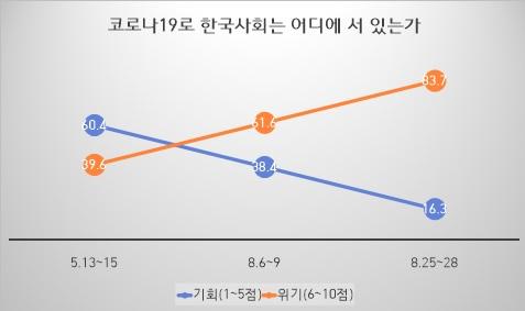 코로나19가 한국에 위기인지 또는 기회인지 묻는 질문에 대해 최근 ′위기′라고 답한 비율이 월등히 높아졌다. 서울대 제공