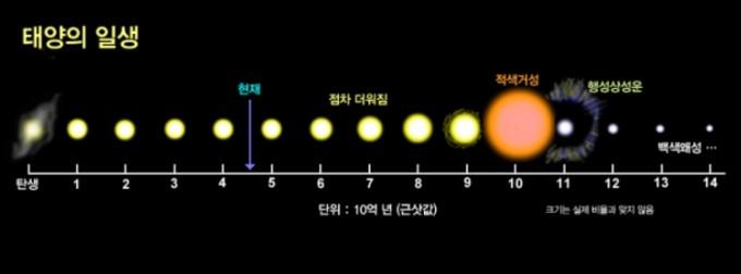 태양의 일생을 보여주는 도식이다. 현재 46억 살인 태양은 수소를 절반쯤 태운 상태로 앞으로 50억 년 뒤에는 적색거성으로 바뀌고 행성상성운으로 외피층을 잃은 뒤 약 70억 년 뒤 백색왜성으로 남을 것이다. 100억 년 뒤 백색왜성 태양은 표면 온도가 1만K 밑으로 떨어져 있을 것이다. 위키피디아 제공
