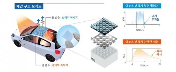 송영민 교수팀이 개발한 소재를 자동차에 적용한 예(왼쪽)와 소재의 3층 구조(가운데)를 그림으로 묘사했다. 오른쪽은 열 흡수 및 방출 특성을 그래프로 표시한 것이다. GIST 제공
