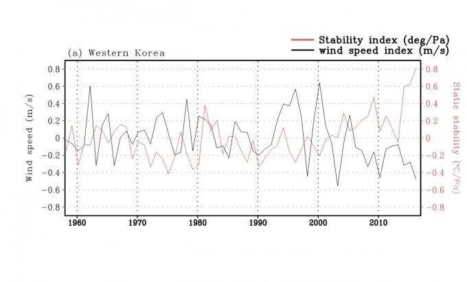 1958년부터 2016년까지 한반도 서쪽 지역 지상 풍속(검정선)과 정적 안정도(빨강선)의 시계열 변화추세를 보여준다. GIST 제공