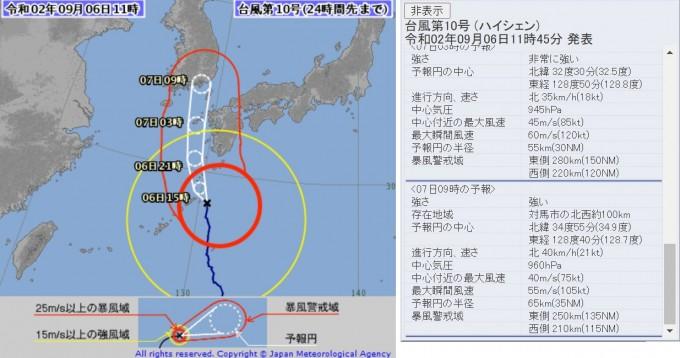일본 기상청은 6일 오전 9시 30분에 이어 오전 11시에 발표한 예보에서 제10호 태풍 하이선이 7일 오전 대마도 서쪽을 지나 한반도 동부를 관통할 것이라고 예보하고 있다. 오른쪽 추정 데이터에 7일 오전 9시에 태풍이 북위 34.9 동경 128.7에 위치할 것으로 추정했다. 위도는 한국 기상청의 북위 35도와 거의 비슷하지만, 경도는 한국 기상청이 129.9로 보다 동쪽을 지날 것으로 예상한 것과 대조된다. 일본 기상청 제공