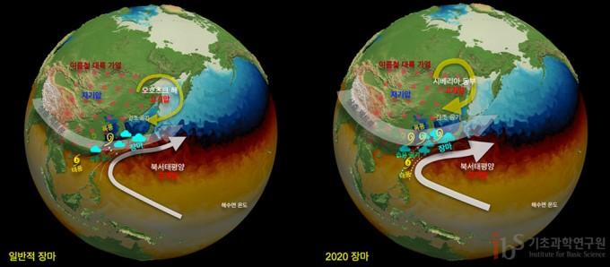 왼쪽은 일반적인 장마의 평균적인 대기 상태다. 여름철 아시아 대륙에 저기압, 북서태평양에 아열대 고기압이 형성돼 고기압 가장자리를 따라 열대의 따뜻하고 습윤한 공기가 한반도 쪽으로 유입된다. 이 공기는 북쪽 오호츠크해 지역에 형성된 고기압을 따라 유입되는 차고 건조한 공기와 만나 한반도와 일본에서 강우 전선을 형성한다. 대기 상층 제트류는 대기 불안정을 유발해 작은 규모의 대기 요란이 생기고 습한 적도 공기를 한반도로 유도하여 국지적 강수를 강화한다. 오른쪽은 2020년의 장마철이다. 시베리아 동쪽에 발달한 고기압에 의해 한반도 쪽으로 건조한 공기가 유입되고, 북서태평양 아열대 고기압의 강화로 더 많은 수증기가 유입됐다. 한반도 주변을 통과하는 상층 제트류가 평년에 비해 강화돼 더 많은 작은 규모의 요란이 발생했다. 이 요인들이 종합적으로 작용해 한반도에 수증기가 더 많이 공급됐다. IBS 제공