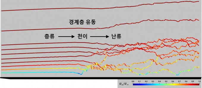 유동의 층류-난류 천이 과정에 대한 개념도를 나타냈다. GIST 제공
