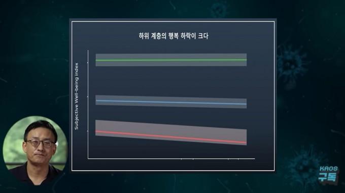행복은 사회경제적 하위계층(빨간 그래프)에서 더 낮았고, 크게 떨어졌다. 코로나19 사회연구팀-카오스재단 영상 캡쳐