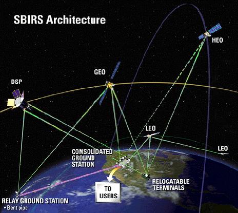 SBIRS 시스템 구성을 나타냈다. 위키피디아 제공