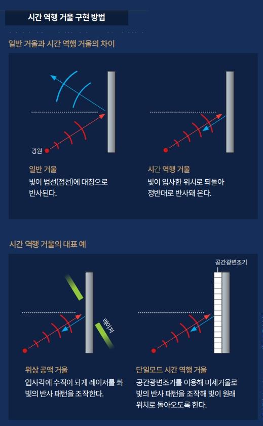 일반적인 거울은 일정한 패턴으로 빛을 반사한다. 반사되는 빛은 들어온 빛과 법선(거울면에 수직인 방향으로 그은 가상의 선)을 기준으로 대칭을 이룬다. 하지만 시간 역행 거울은 입사한 빛이 정반대로 반사되며 빛이 출발한 위치로 되돌아온다. 이를 구현하는 방식은 거울에 강한 레이저를 쏘는 위상 공액 거울 방식과 공간광변조기를 이용해 빛의 반사 패턴을 조작하는 단일모드 시간 역행 거울 방식 등 두 가지가 있다.  자료 이무성, Physical Review Letters / 과학동아DB