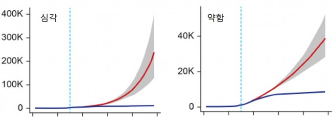 심각한 시나리오(왼쪽)와 약한 시나리오 하에서 코로나19 환자의 증가 수를 나타냈다. 파란색(실제 환자 수)에 비해 심각한 시나리오의 경우 환자 수가 25만(250K) 명대까지 늘어나는 것을 볼 수 있다. JKMS 제공