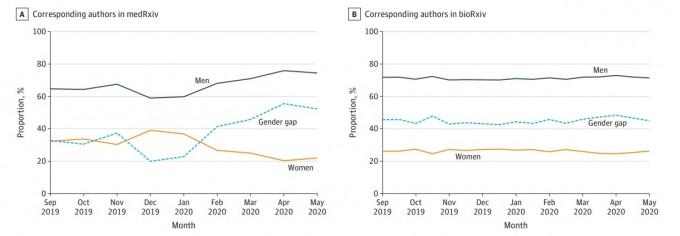 의생명과학 분야 논문 사전공개 사이트 메드아카이브(왼쪽)와 바이오아카이브의 남녀 교신저자 비율 추이를 분석한 그래프다. 메드아카이브는 코로나19 유행 이후 여성 저자의 비중이 극단적으로 줄고 있는 경향이 확인됐다. 바이오아카이브는 차이가 크지 않지만, 이미 1월 초에 46%p의 격차를 보이고 있다, JAMA 네트워크오픈 논문 캡쳐