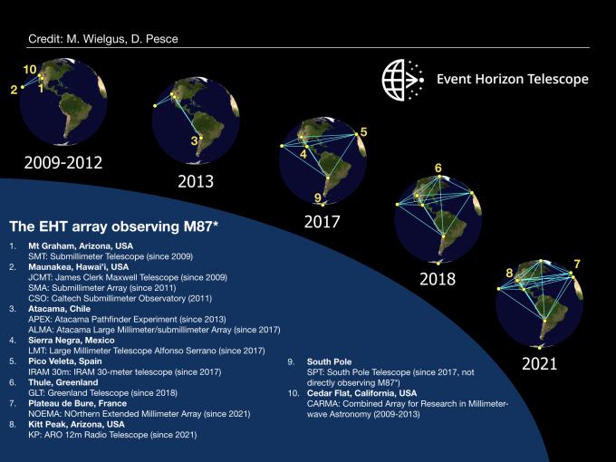 EHT 망원경은 2021년 8개 지역의 전파망원경을 활용해 더욱 선명한 영상을 얻을 수 있을 전망이다. EHT 제공