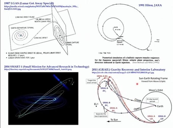 달 탐사선이 택했던 다양한 BLT 궤도의 모습이다. 지구에서 달을 향하는 궤적 가운데 연료를 가장 적게 쓸 수 있는 궤적이지만, 이동 거리가 길고 시간이 많이 걸린다. 한국항공우주연구원 제공