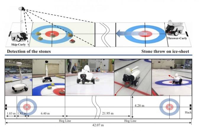 개발된 컬리의 배치(위)와 컬링 경기장의 배치 모습(아래)이다. 컬리는 상황을 파악하는 스킵로봇(위 왼쪽)과 스킵로봇의 정보를 처리하는 AI, 그리고 AI의 정보를 바탕으로 공을 던지는 투구로봇(위 오른쪽)으로 구성돼 있다. 스킵로봇과 투구로봇은 별도의 로봇이 아니라 같은 로봇이 모드만 달리한 것이다. 사이언스 어드밴시스 논문 캡쳐