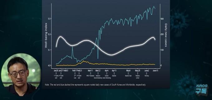 한국인의 행복도(흰 선)는 코로나19 발생 초기에 약간 하락했다 회복했고, 3월~4월 초 다시 하락하는 경향을 보였다. 하지만 4월 중순 이후 서서히 회복했다. 파란 선은 세계의 환자 발생자 수고 노란색은 국내 환자 발생 수다. 코로나19 사회연구팀-카오스재단 영상 캡쳐