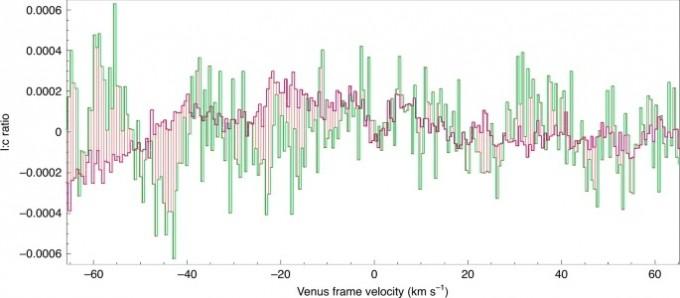 하와이 제임스클러크맥스웰망원경(JCMT, 녹색)과 칠레 아타카마대형밀리미터집합체(ALMA, 붉은색)의 관측 결과다. 가운데 두 관측값의 오차가 0인 부분이 보인다. 두 측정값이 일치하는 그래프를 바탕으로 대기에 약 20ppb의 인화수소가 포함돼 있다고 연구팀은 결론 내렸다. 네이처 천문학 논문 캡쳐