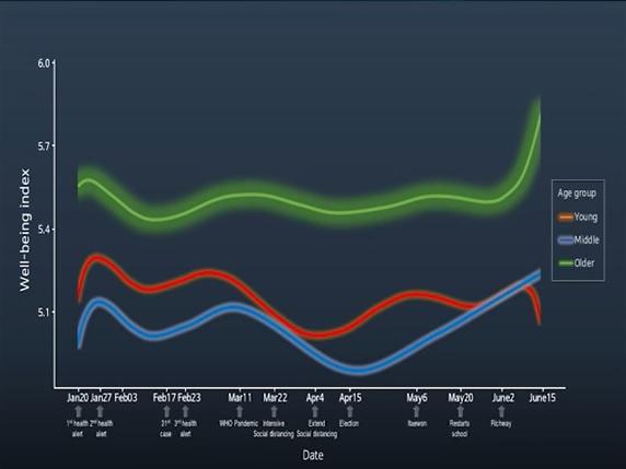젊은 사람들(빨간 그래프)는 50대 이상(녹색 선)에 비해 전반적인 행복감도 낮게 느꼈고, 코로나19 사태 이후 낙차도 컸다. 코로나19사회연구팀-카오스재단 영상 캡쳐