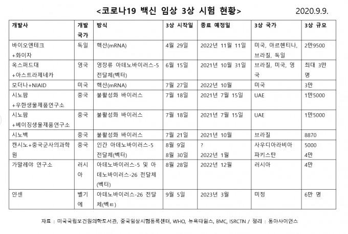 9일까지 공식 확인된 코로나19 백신 후보물질 임상 3상 정보를 정리했다. 윤신영 기자