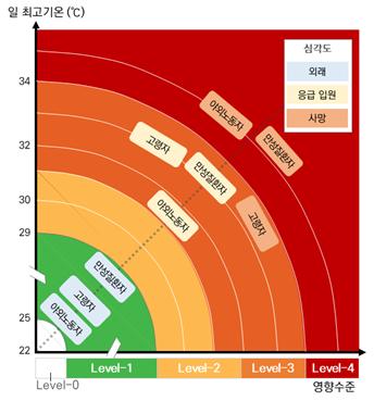 폭염 단계(Level0~4)별로 취약그룹의 심각도를 나타낸 그림. 한국기상학회 제공