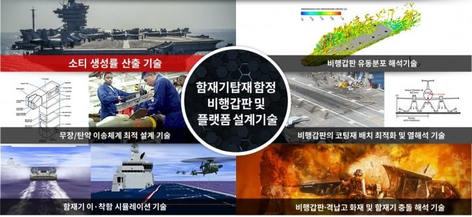 선도형 핵심기술과제는 총 6가지 과제로 구성된다. 한국기계연구원 제공