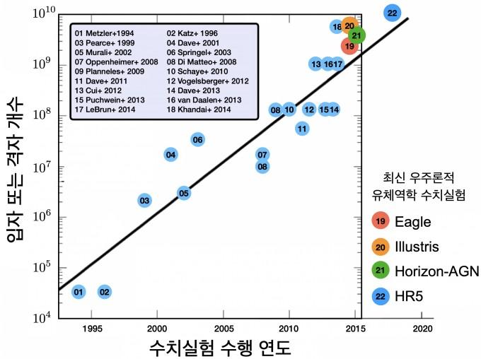 기존 수치모의실험과 HR5 비교. 현재 세계 최대 규모 수준의 유체역학을 활용한 우주론적 수치실험들은 Eagle, Illustris, Horizon-AGN 등이다. 이들의 한 변의 크기는 100메가파섹(Mpc)으로 한 변이 약 1049Mpc인 HR5은 기존 시뮬레이션보다 10배 정도 큰 규모이다. 파섹은 천문학에서 사용하는 보편적인 단위로 1메가파섹은 326만광년이다. KISTI 제공.
