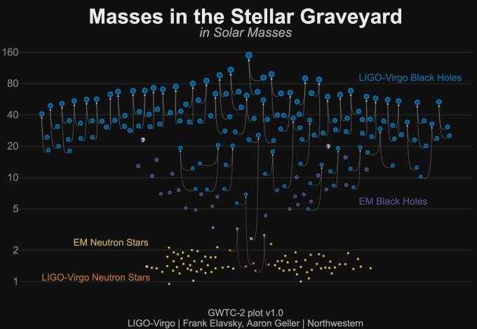 라이고와 버고를 이용해 관측한 블랙홀(파란색) 및 중성자별(오렌지색) 병합 현상을 표현했다. 두 천체가 만나 하나의 큰 천체로 병합된 경우 선으로 연결돼 있다. 노란색은 전파망원경 등 전자기파를 이용해 관측한 중성자별이고, 보라색 역시 전자기파로 관측한 블랙홀이다. 중력파로 기존 수단으로 찾지 못하던 질량대를 대거 발견했음을 알 수 있다. 라이고 버고 연구협력단 제공
