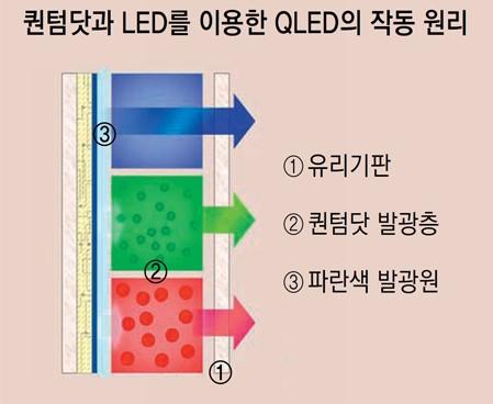 QLED 기술은 무엇인가
