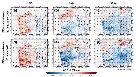 2020년 1월, 2월, 3월의 에어로졸 광학 깊이(AOD) 및 풍속 증감 추이 분석 결과다. 위는 2016-2020년 평균대비, 아래는 2019년 평균대비 특성이다. 빨간색은 과거 대비 증가, 파란색은 과거 대비 감소를 의미한다. 한국기상학회 제공.