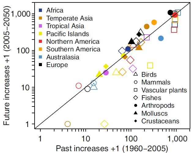 1960-2015년 유입된 외래종 수(가로축)와 2005-2050년 예상 외래종 수(가로축)를 비교한 그래프로 대각선보다 위쪽이면 증가한다는 뜻이다. 우리나라가 속한 온대 아시아(temperate Asia)를 보면 절지동물(arthropods. 채워진 갈색 동그라미)의 증가 폭이 큼을 알 수 있다. 지구변화생물학 제공