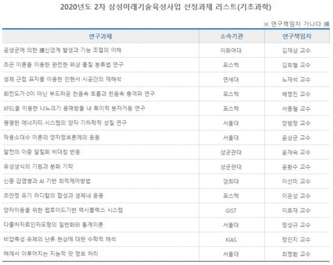 삼성미래기술육성재단 홈페이지 캡처.