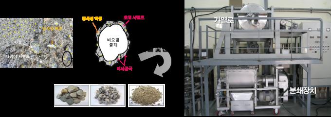 방사성 콘크리트 폐기물 해체 기술 개요. 원자력연 제공.
