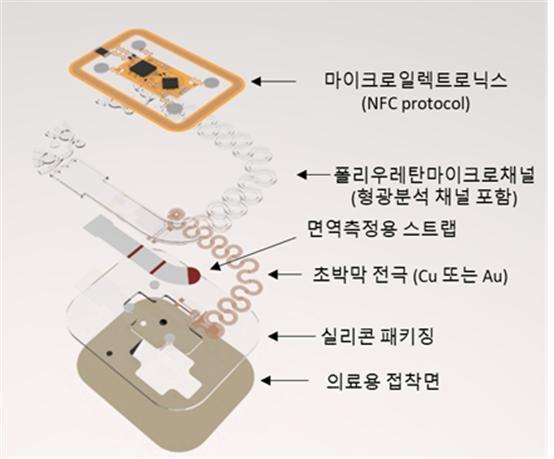 연구팀이 개발한 패치형 센서의 구조다. 피부전도도 및 수분 손실 양 측정, 채널 내에 MEMS 프로세스 기술을 이용해 설치되어 있는 초박막의 전극을 통해 땀의 전기화학적 특성을 측정할 수 있으며, 별도의 전극이 의료용 접착면 아래까지 연장되어 있어 피부 전도도 (GSR)를 함께 측정할 수 있다. 고려대 제공