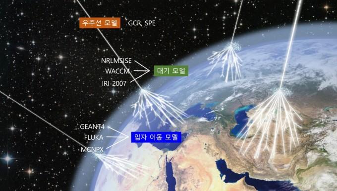 우주방사선 측정하고 연소실험하고...로켓·위성 넘어 스포트라이트 받는 우주과학