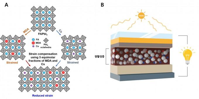 개발된 광활성층의 구조(왼쪽)와 페로브스카이트 태양전지 작동 원리를 묘사한 그림이다. 페로브스카이트는 특이한 결정구조를 갖는 광물질로 이를 광활성층으로 삼아 태양광에서 전기를 생산하는 게 페로브스카이트 태양전지다. 이번에 연구팀은 페로브스카이트 내부의 이온 구성을 바꿔 안정성을 대폭 높이고 효율까지 높였다. UNIST 제공