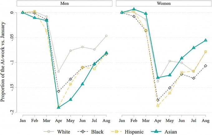 연구팀이 분석한 1월부터 8월까지 인종 별 고용 비율 변화. 3~4월 사이 아시아계 미국인 남성의 고용 비율이 가장 크게 감소했고, 여성들은 인종에 상관없이 비슷했다.