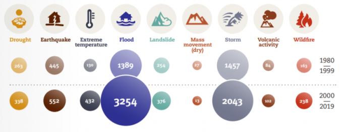 1980~1999년과 2000~2019년 일어난 재난 발생 횟수. 모든 재난 중 홍수와 태풍이 가장 많은 비율을 차지하고, 증가율도 가장 높다. UNDRR 제공