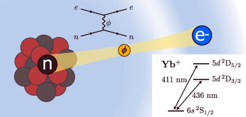 연구팀의 측정 결과가 새로운 입자의 존재를 시사한다는 내용을 정리한 논문 속 그림이다. 중성자(n)와 전자(e) 사이에 작용하는 미지의 입자(파이)가 보인다. 위는 이들 사이의 관계를 설명한 파인만 다이어그램이고 오른쪽 아래는 이터븀 동위원소로 스펙트럼을 분석해 에너지 준위를 측정한 내용을 묘사했다. PRL 논문 캡쳐
