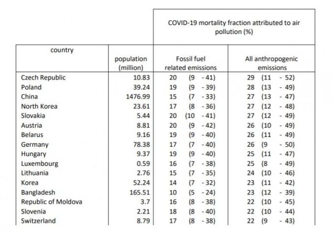 릴리벨트 교수 연구팀이 국가별로 대기오염이 코로나19 사망에 어느 정도 영향을 미쳤는지 분석했다. 유럽심장저널 캡쳐