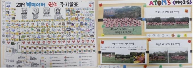 제1회 '나만의 주기율표 만들기 대회' 대상(왼쪽)과 지도교사상(오른쪽)을 수상한 작품.