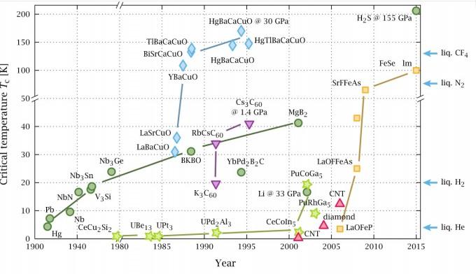초전도체 발전 과정을 정리한 그래프다. 가로축은 연도이고 세로축은 구현 온도를 절대온도로 기록한 것이다. 1911년 처음 등장한 뒤 점차 온도가 높아지다가 1980년대에 등장한 페로브스카이트 구조 물질을 이용한 고온 초전도체가 여러 차례 온도 혁신을 이뤘다. 최근에는 수소 기반 물질(황화수소, H2S 등)이 비약적인 온도 상승을 이뤘고, 이번에 미국 로체스터대 연구팀 역시 황화수소와 탄소를 적절히 활용해 상온 초전도에 사상 처음으로 성공했다. 위키미디어 제공