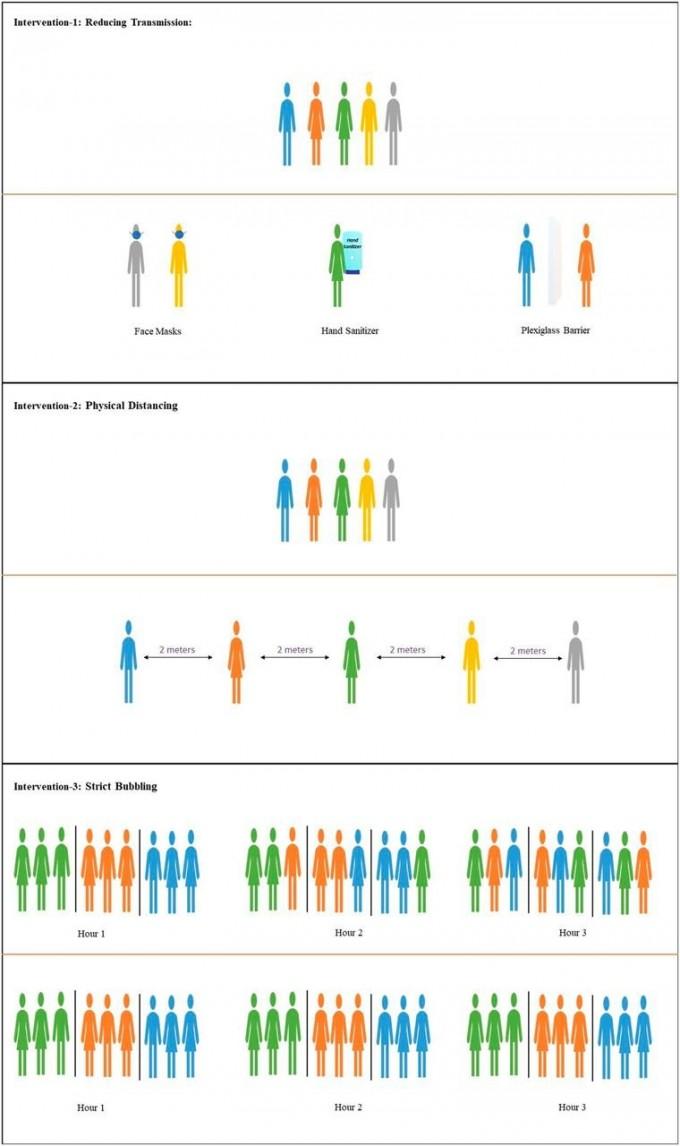 사회적 거리두기, 마스크 착용, 소셜버블 등이 코로나19 확산에 미치는 영향을 측정한 연구 논문이 최근 발표됐다.  미국 국립과학원회보(PNAS) 제공
