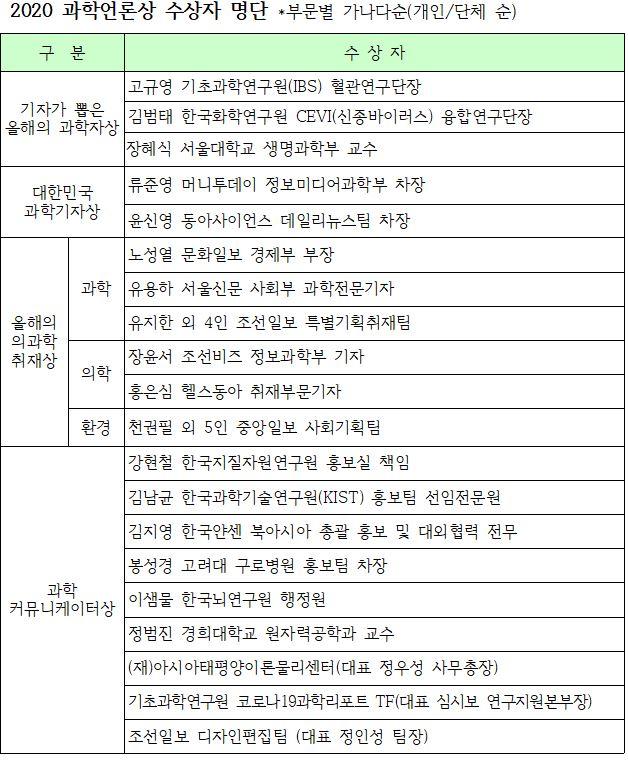 한국과학기자협회 제공