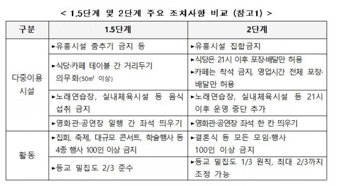 1.5단계 및 2단계 주요 조치사항 비교. 중대본 제공