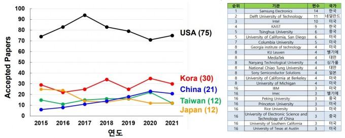 국제고체회로학회 채택 논문수를 연도별 국가 별로 표시한 그래프(왼쪽)과, 2021년 학회 채택 논문수를 기업 및 기관 별로 비교한 표(오른쪽)다. ISSCC 제공