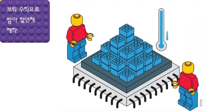브릭이 조립되는 방식은 간단하지만 활용 가치가 크다. 단단히 결합하지만 접촉면적이 작아 절연 성능이 우수하다. 이런 특성은 양자컴퓨터 등 첨단 장치에 활용할 수 있다. 일러스트 유두호